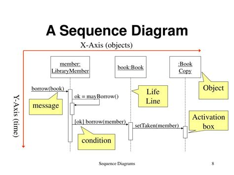 Diagrams Diagram Pictures To Pin On Pinterest Periodic Powerpoint Sequence Diagram