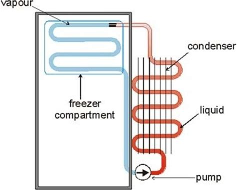 working of a refrigerator with diagram gizmodo australia the gadget guide technology and