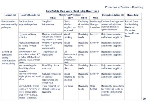 Food Safety Sushi Food Safety Plan Template