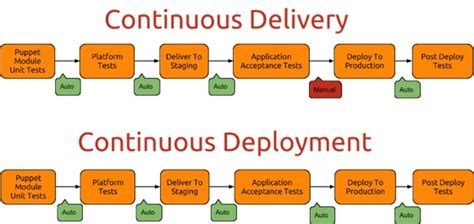 continuous delivery a brief overview of continuous delivery books continuous deployment