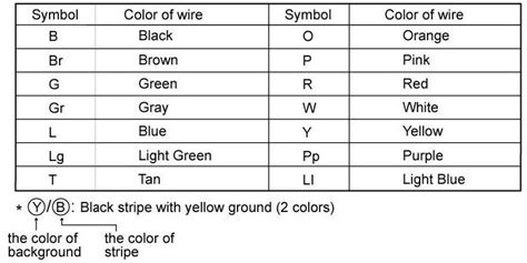 cool wire color code chart photos electrical circuit