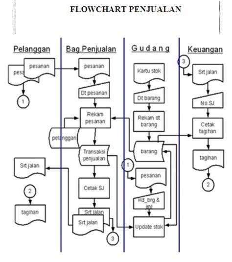 Contoh Surat Penjualan Barang Elektronik by Sistem Penjualan Pada Apotek Pharingga Azis Tu Farmasi
