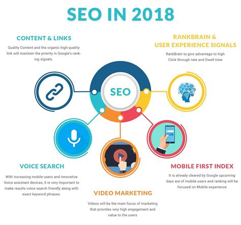seo  important    digital strategies