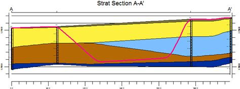 Pengertian Cross Sectional Study by Geologic Fence Diagram Software Smartdraw Diagrams