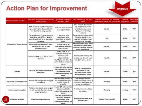 customer service improvement plan template black belt project on increasing csat