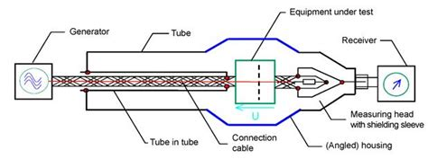 coupled inductor measurement coupled inductor measurement 28 images ac bridge circuits ac metering circuits electronics