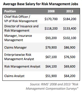 Mba Risk Management Salary by Risk Management Salaries Risk Management Monitor