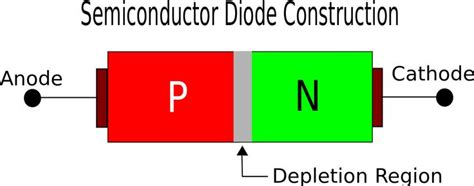 avalanche diode construction diagram semiconductor diode construction diagram ece electrical concepts construction
