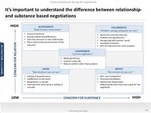 negotiation tools amp methodology