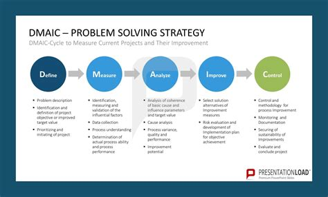 dmaic template ppt dmaic problem solving strategy define measure analyze