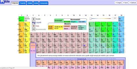 elenco elementi tavola periodica ptable tavola periodica interattiva degli elementi in