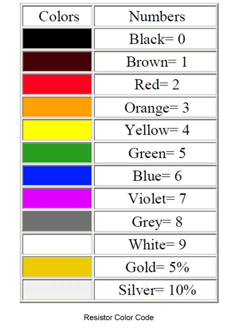 resistor color code in c pin resistor color code on