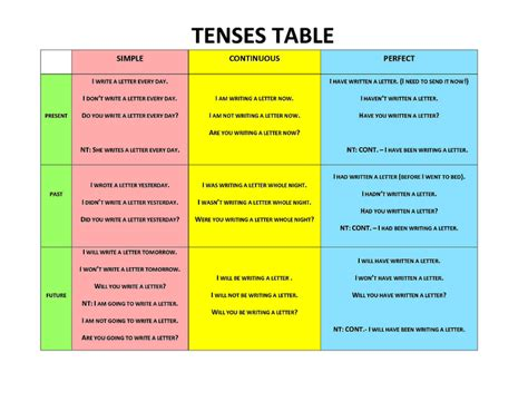 grammar tenses table tenses table language learning