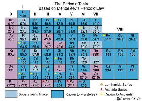 S Element Periodic Table by Why Mendeleev Should Be As As Einstein Loreto