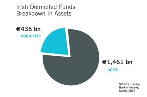 jp strategic ie opportunities fund why ireland funds