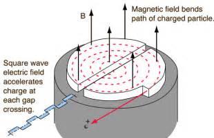 Proton Cyclotron Cyclotron