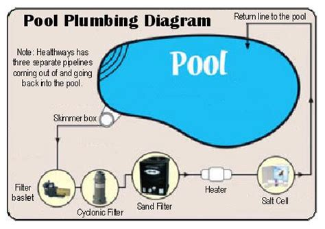 Swimming Pool Plumbing Layout by Basic Swimming Pool Plumbing Diagram Car Interior Design