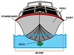 stern boat term marina and or boating terms glossary