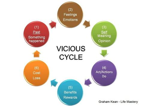 Modification Work Meaning by Vicious Thought Behavior Cycle Recovery Worksheets