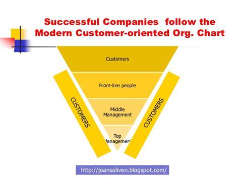 customer value diagram creating customer value satisfaction loyalty