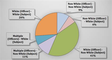 victims of area shootings mostly whites latinos