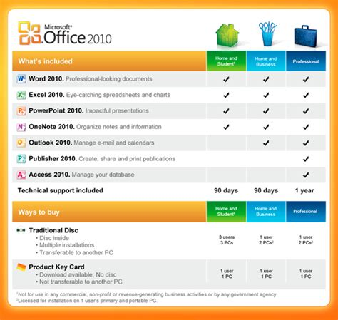 Ms Office Versions by Related Keywords Suggestions For Office 2013 Comparison