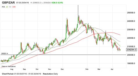 currency converter euro to rand rand pound conversion baticfucomti ga