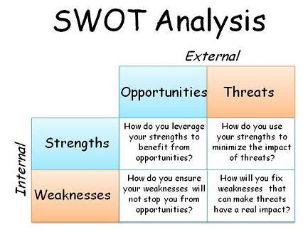 What To Do Before Doing Mba by Swot Analysis How To Do Swot Analysis Business Study