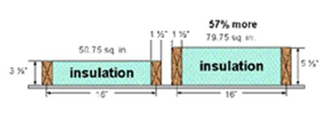 exterior wall thickness energy savings and exterior wall thickness ask the