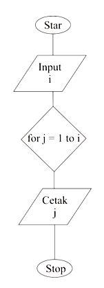flowchart membuat segitiga bintang algoritma dan flowchart untuk menilkan deret bilangan