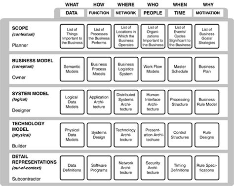 zachman framework images