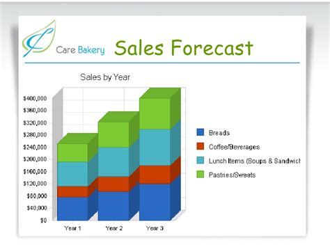 Bakery Sales by Care Bakery