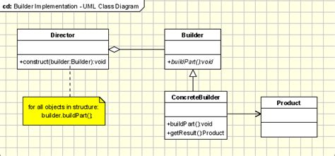 builder pattern abstract factory builder design pattern in object oriented programming like
