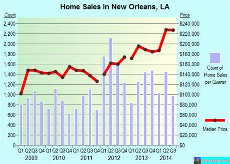 new orleans louisiana la profile population maps real estate averages homes statistics