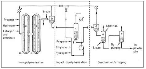 polypropylene process flow diagram polypropylene pp efficiency finder