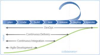 eventq and automate devops collabnet