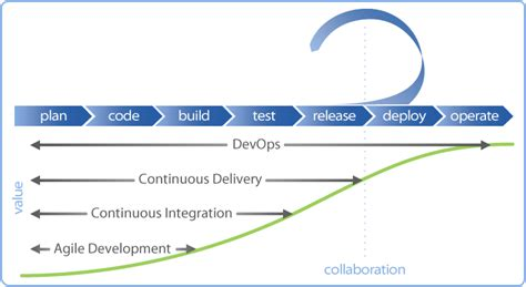 the devops handbook transforming your organization through agile scrum and devops principles an extensive guide books implement continuous integration continuous delivery and