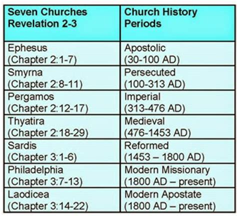 the seven churches of revelations