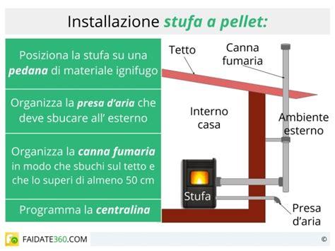stufe per interni senza canna fumaria installazione stufe a pellet con o senza canna fumaria