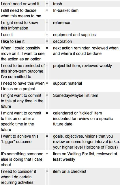 Gtd Check List Lone Immortal Gtd Project Planning Template