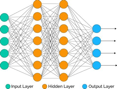 research paper on neural network pdf neural networks projects and research topics mtech projects