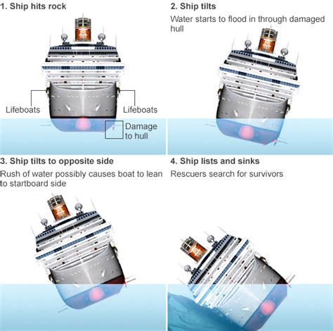 why did the costa concordia sink news costa concordia what happened