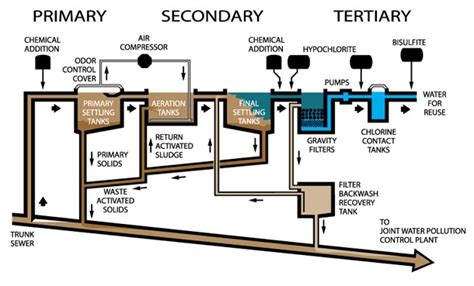 design criteria of wastewater treatment plant design criteria of wastewater treatment plant