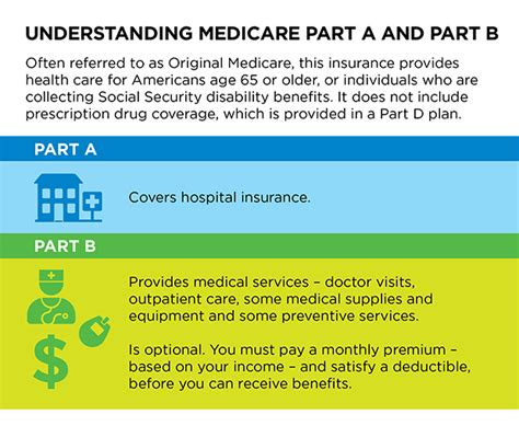 overview of medicare part a and b