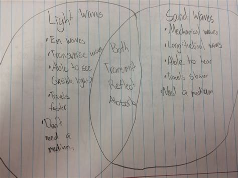 Light Waves Vs Sound Waves by Sound Waves Venn Diagram Student Work 2 Betterlesson