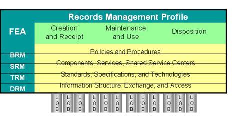 federal enterprise architecture records management profile