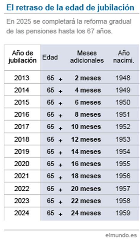 cuando hay nuevo aumento para pension jubilacion jubilaci 243 n a los 67 a 241 os pros y contras naturallymadnews