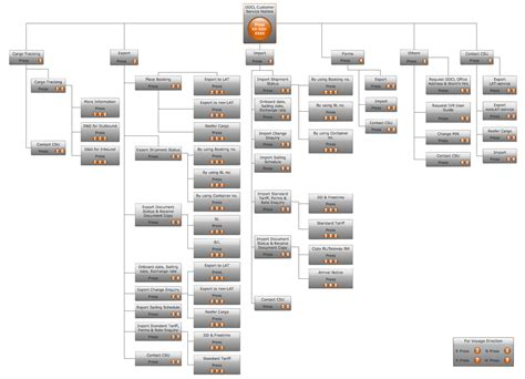 Interactive Voice Response Diagrams Solution Conceptdraw Com Ivr Flow Chart Template