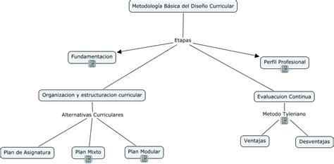 Modelo De Evaluaciã N Curricular De Dise 241 O Curricular