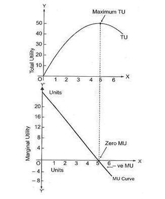 law of diminishing marginal utility the law of diminishing marginal utility a complete guide